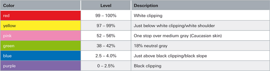 """Figure 3.2 """"Values for clipping"""""""