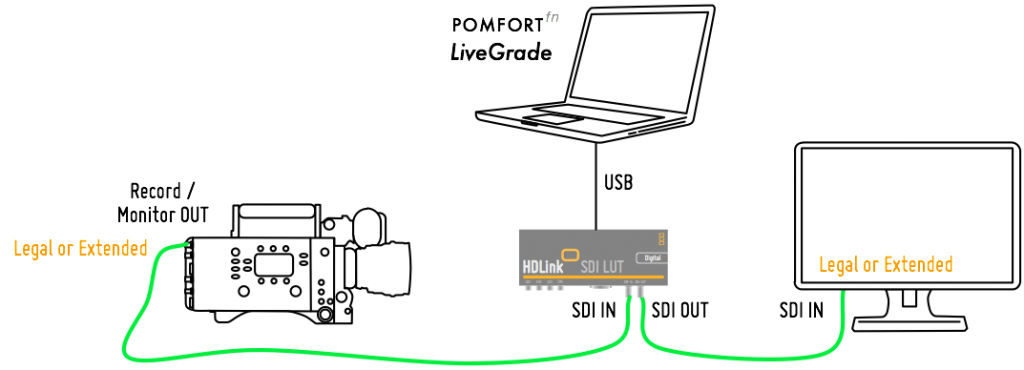 Figure 1: DisplayPort setup with Pomfort LiveGrade