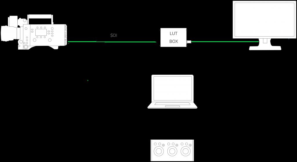 figure 1: basic SDI setup