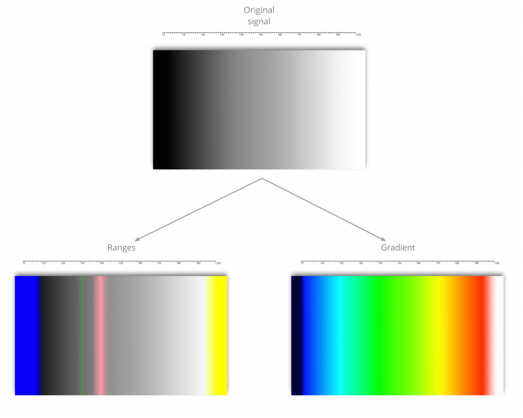 Figure 1: False Color with LiveGrade showing the «Ranges» and «Gradient» modes
