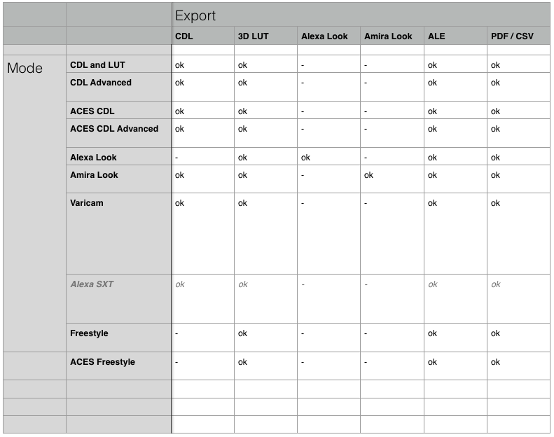 figure : grading mode export format limitations