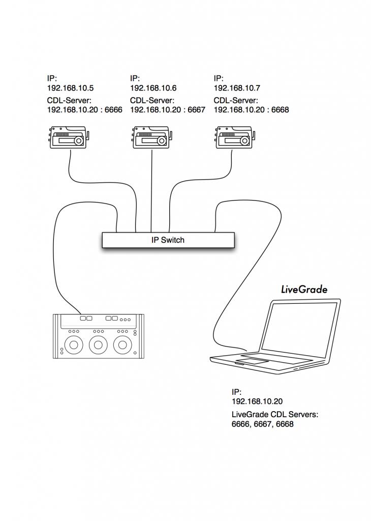 FIgure 3: multiple CODEX CDL servers