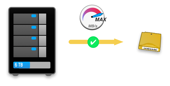 figure 1: backup to an LTO tape