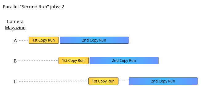 figure 3: Second Run parallel count 2