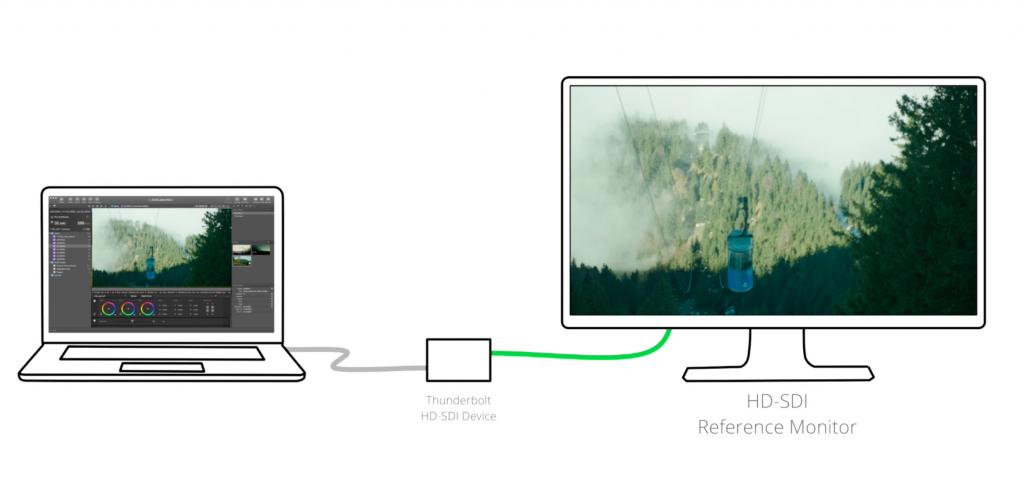 Figure 1: Schematic presentation of a Silverstack HD-SDI setup