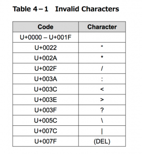 Fig.2: List of invalid characters for backing up to Sony ODA.
